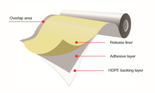 Synthetic Polymer Membrane | Waterproofing Contractor Singapore